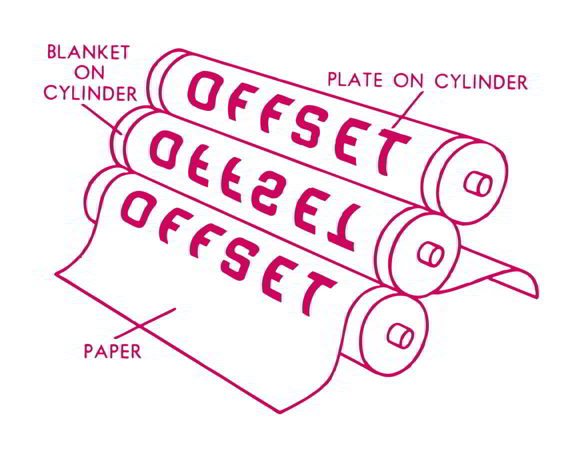 Offset Printing Process Illustration