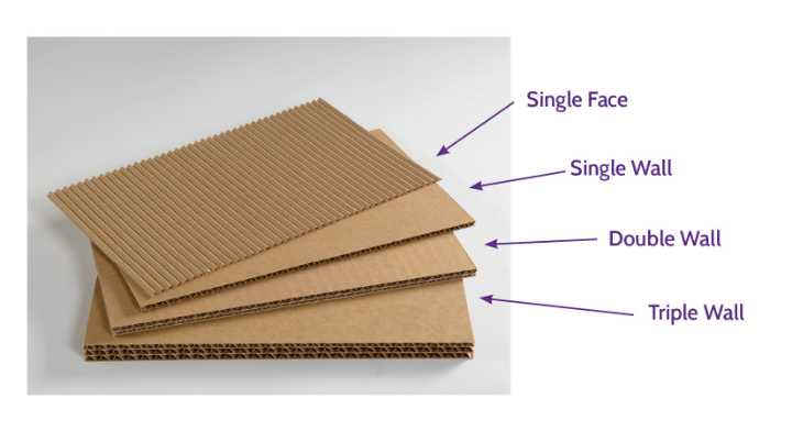 Corrugated Boxes, Boards and Sheets